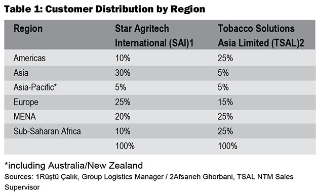 Star-Agritech-Customer-Distribution-by-Region