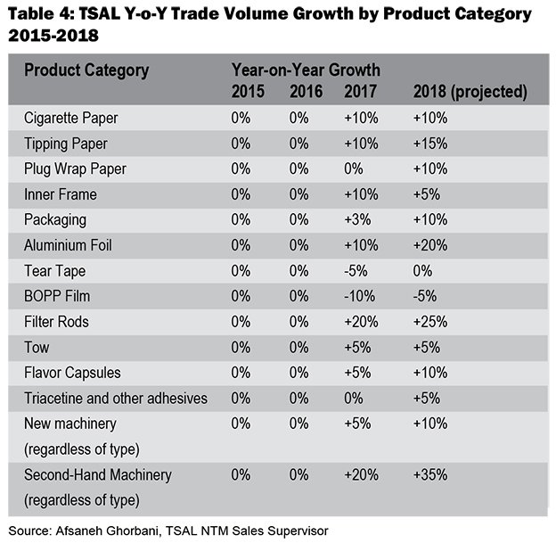 YOY Growth by Product Category