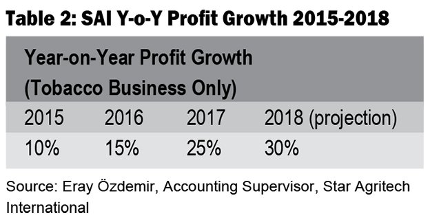 YOY-Profit-Growth