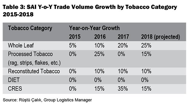 YOY Trade Volume Growth